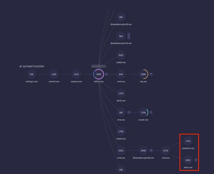 Diagrama de procesos de incidente WannaCrypt0r en la consola de ReaQta-Hive