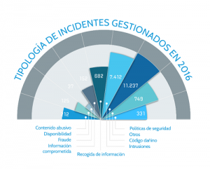 Gráfico 1 del informe 2015-2016 del CCN-CERT