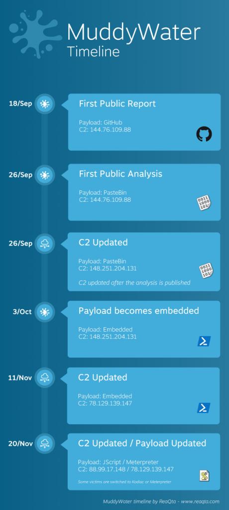 Infografía cronológica de publicaciones de MuddyWater