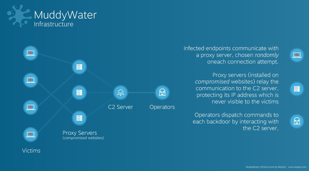 Diagrama de la Infraestructura de MuddyWater