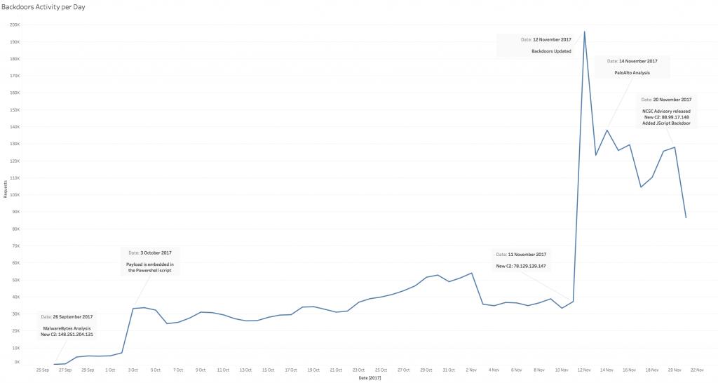 Gráfica de la actividad de los autores con el backdoor por días