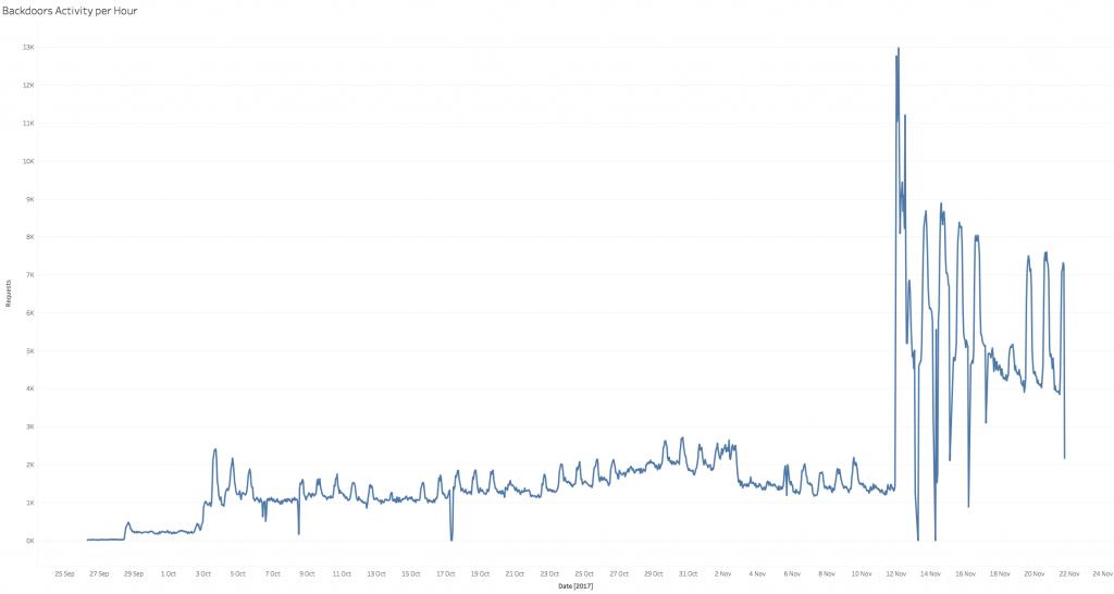 Gráfica de la actividad de los Backdoors por hora