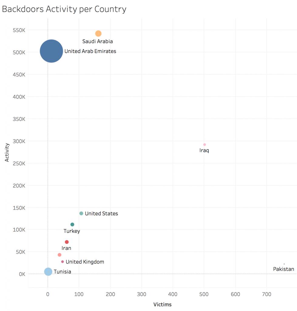 Gráfica de la actividad de los backdoors por país