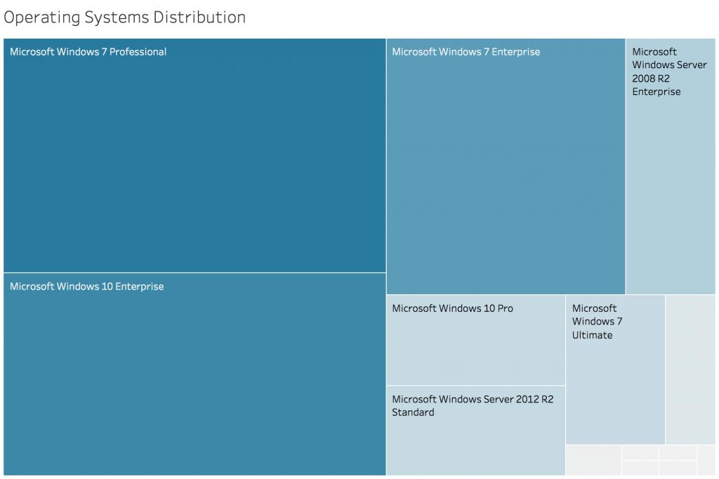 Distribución de sistemas infectados por MuddyWater en base a los Sistema Operativo afectado