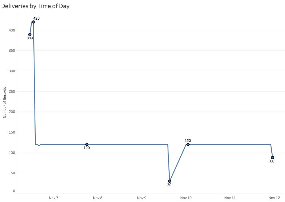 Ursnif - Envíos de malware desde 46.17.47.99 entre el 7 y el 12 de Noviembre