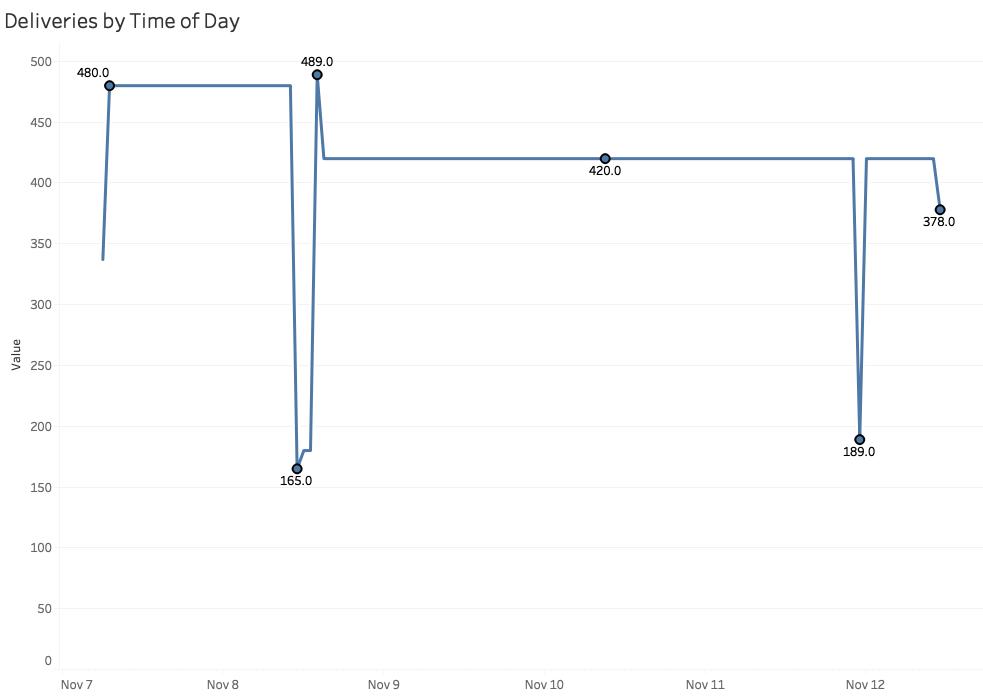 Ursnif - Envíos de malware desde 46.29.160.132 entre el 7 y el 12 de Noviembre.