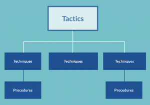 Diagrama en árbol de la estructura TTP