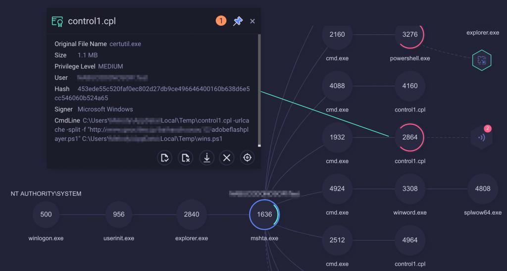 Copia de pantalla de árbol de procesos de un incidente representado por ReaQta-Hive destacando un proceso PowerShell.