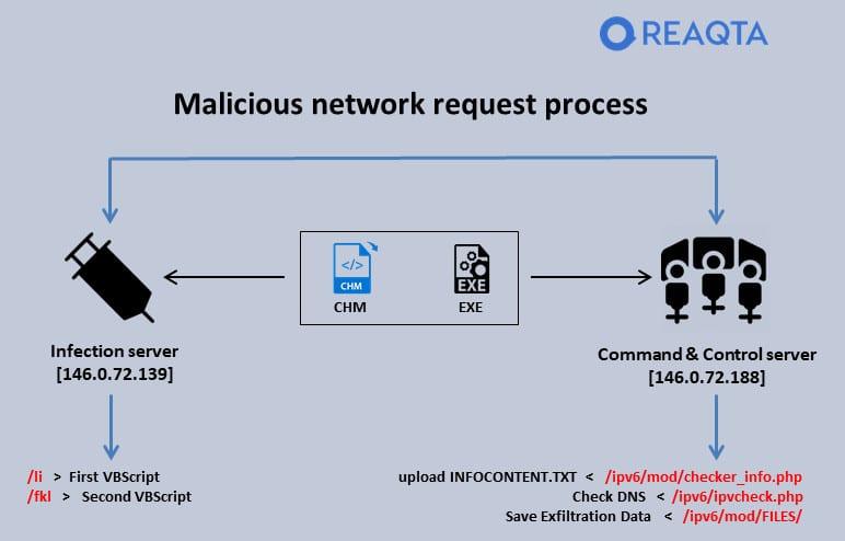 Proceso malicioso de solicitud de red