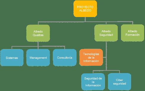 Diagrama de la organización indicando 3 subramas de la compañía: Qualitas (Sistemas, Management y Consultoría), Seguridad (TIC, Seguridad de la información y Ciberseguridad) y Formación.